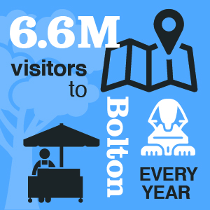 6.6 Million visitors