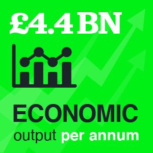 £4.4billion economic output per annum
